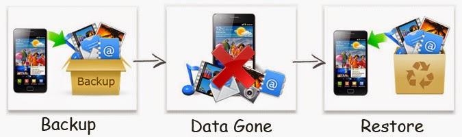 Samsung-Dateien auf dem Galaxy S8 sichern ‒ Samsung Kies