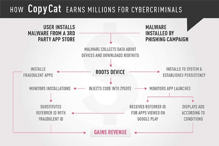 Prevent copycat malware-