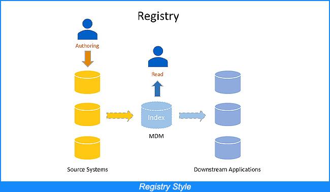 Registry Style