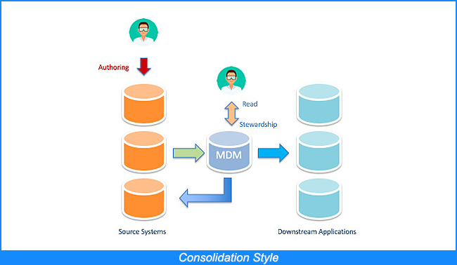 Consolidation Style