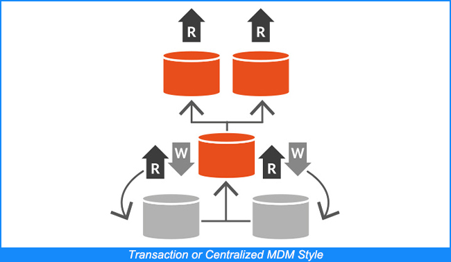 Transaction or Centralized MDM Style