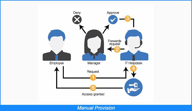 Manual Provision