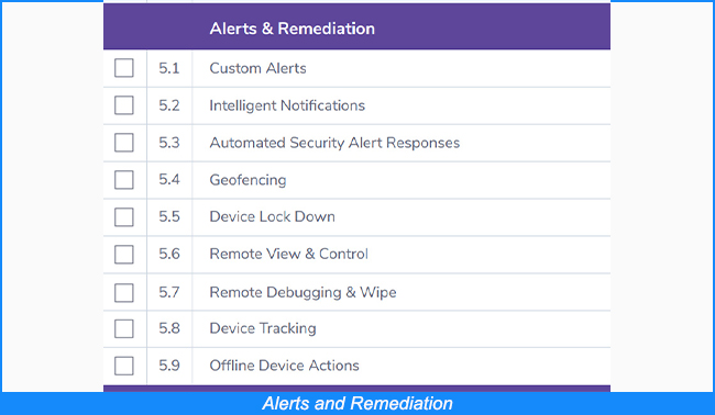 Alerts and Remediation