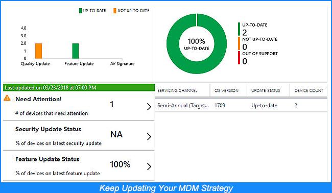 MDM Strategy