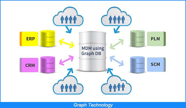 Graph Technology