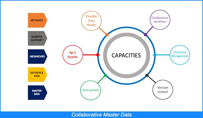 Collaborative Master Data