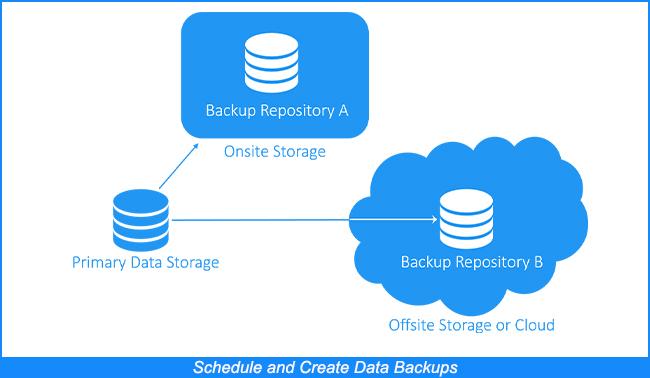 Programar y crear copias de seguridad de los datos