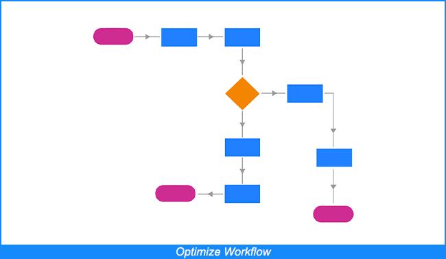 Optimizar el flujo de trabajo
