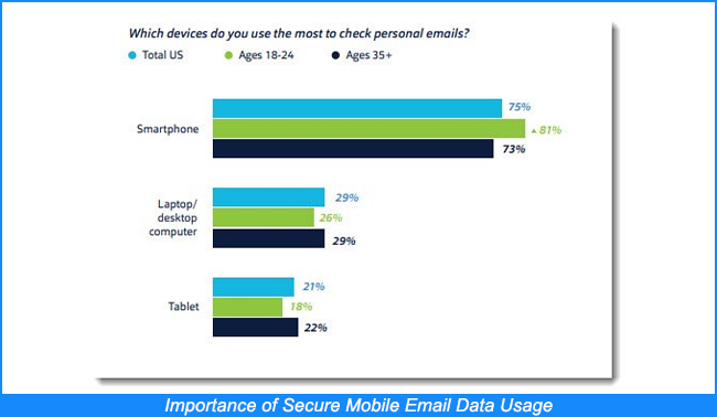 secure mobile email data usage