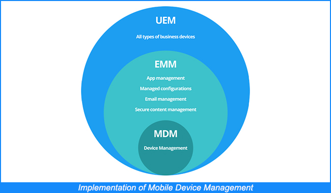 Implementation of Mobile Device Management