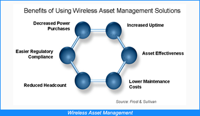 Wireless Asset Management