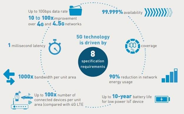 Introducción a 5G