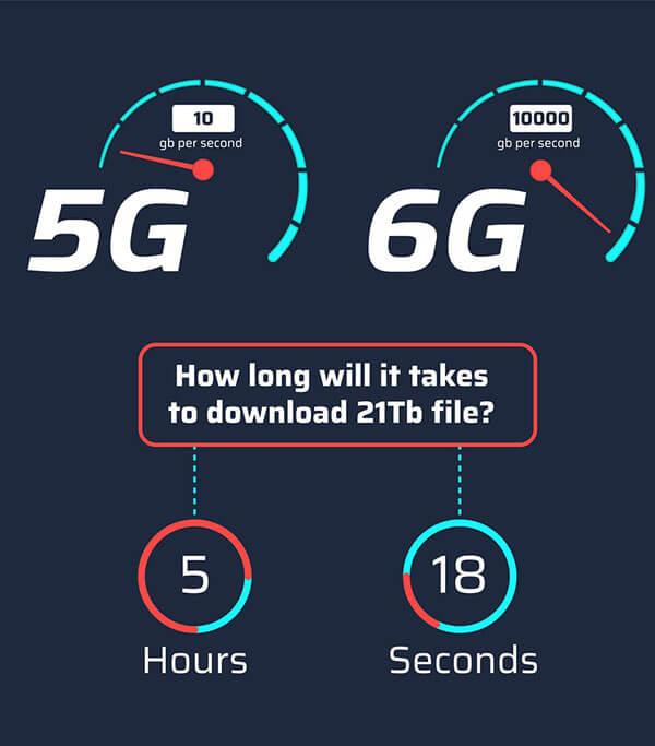 6g vs 5g