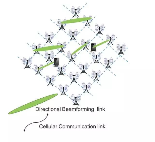 Compressão da rede