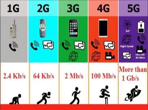 Que signifie la 5G ?